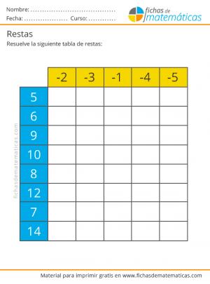 tabla de restas