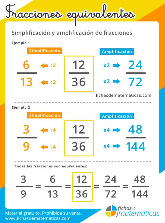 Fracciones Equivalentes Qué Son Como Calcular Ejercicios