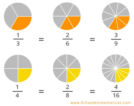 ejemplos de fracciones equivalentes