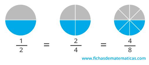 que son fracciones equivalentes