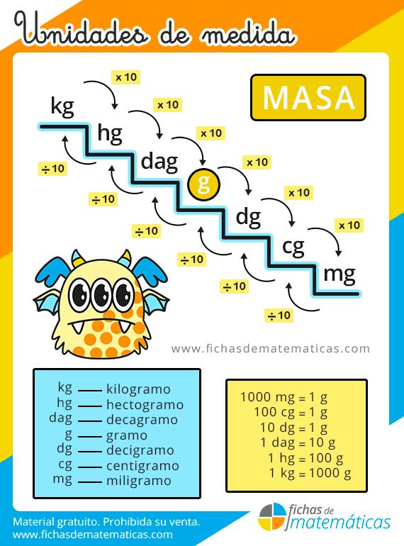 unidades de medida de masa